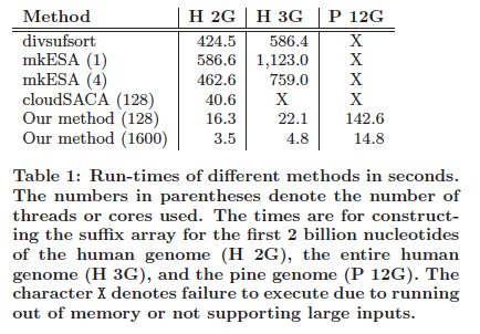 performance comparisons for different genomes